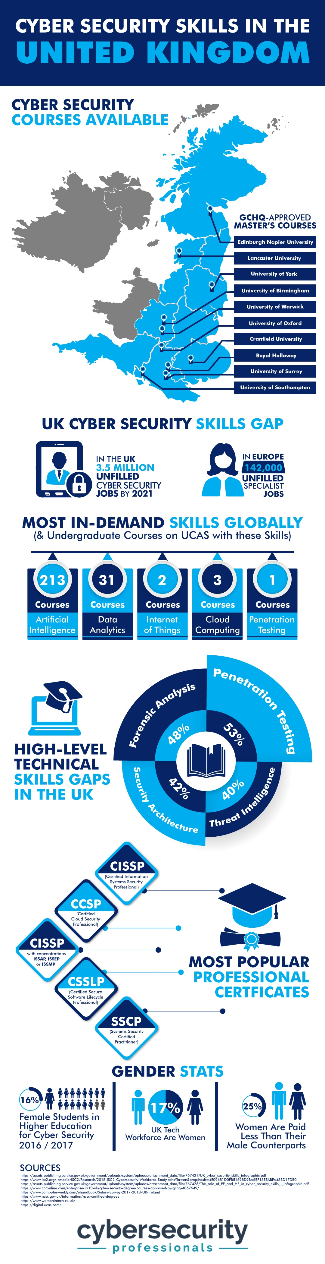 Infographic detailing the cybersecurity skills gap in the UK.