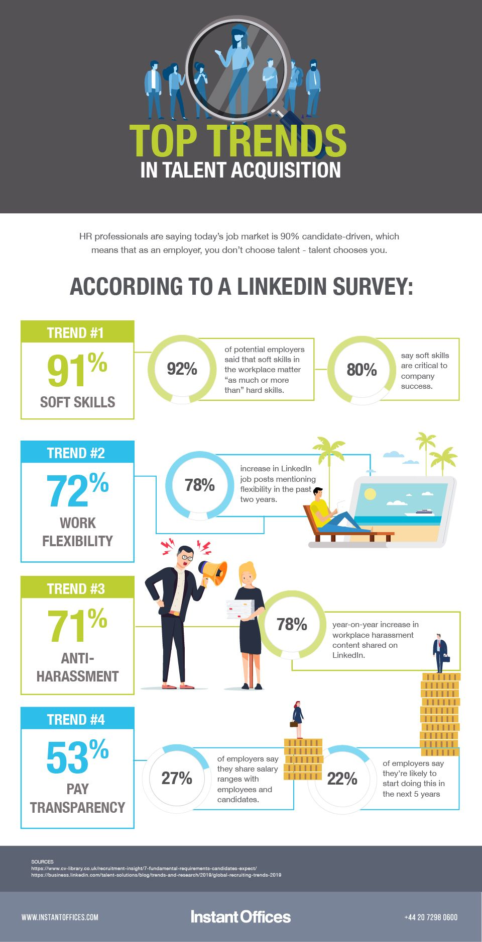 An infographic detailing the top trends in talent acquisition.