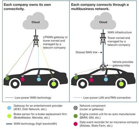 An illustration depicting the difference between connected cars when a company owns its own connectivity versus each company connecting via a multi-business network.