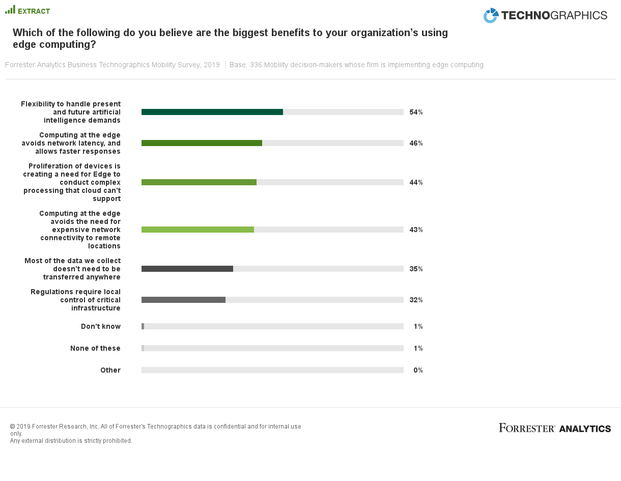 A chart showing how survey respondents ranked the benefits of using edge computing, with flexibility to handle AI demands on top with 54pc.