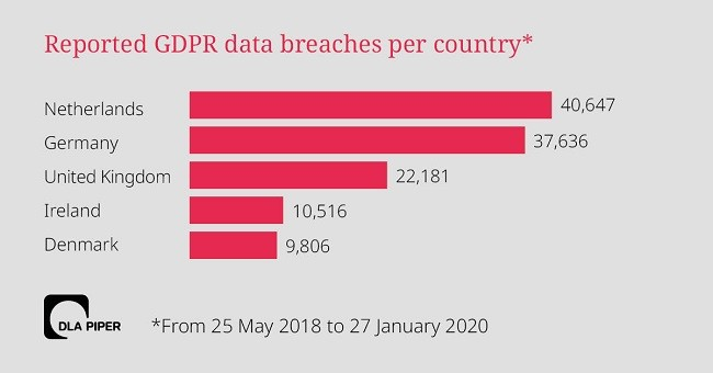 Graph showing the number of data breaches reported under GDPR.