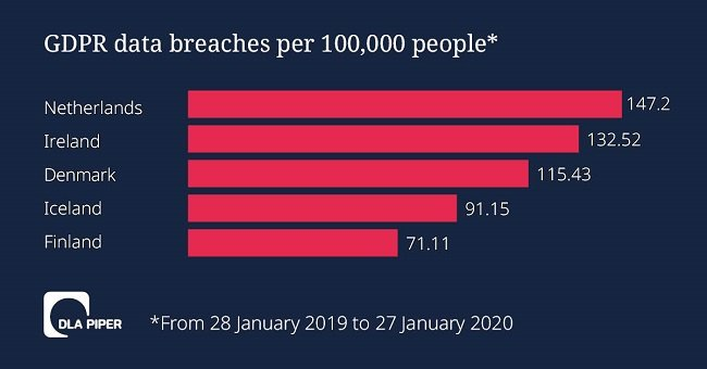 Graph showing the number of reported breaches per capita in Europe.