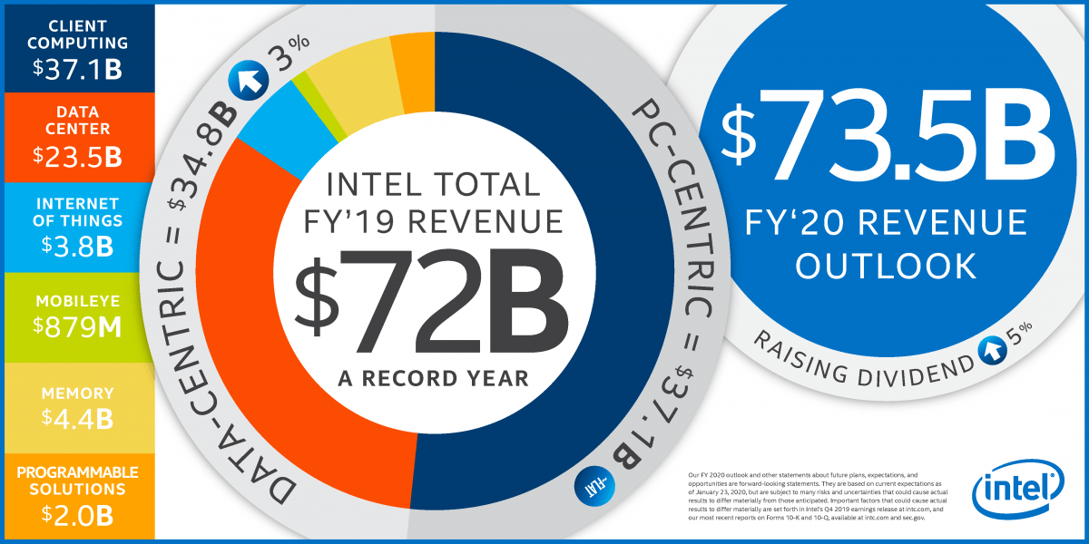 An infographic displaying some of the figures outlined in this article, which was published by Intel and has the Intel logo on the bottom right corner.