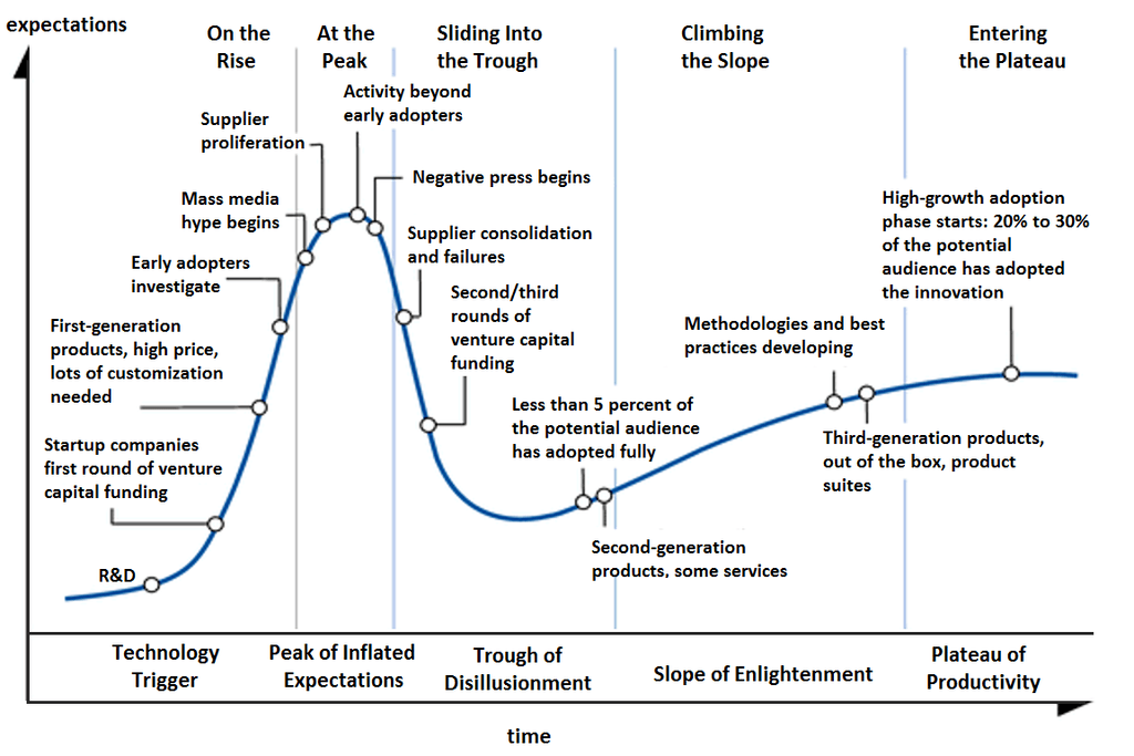A graph of expectations over time showing a dramatic peak and fall near the beginning before a gradual trend towards a midpoint.