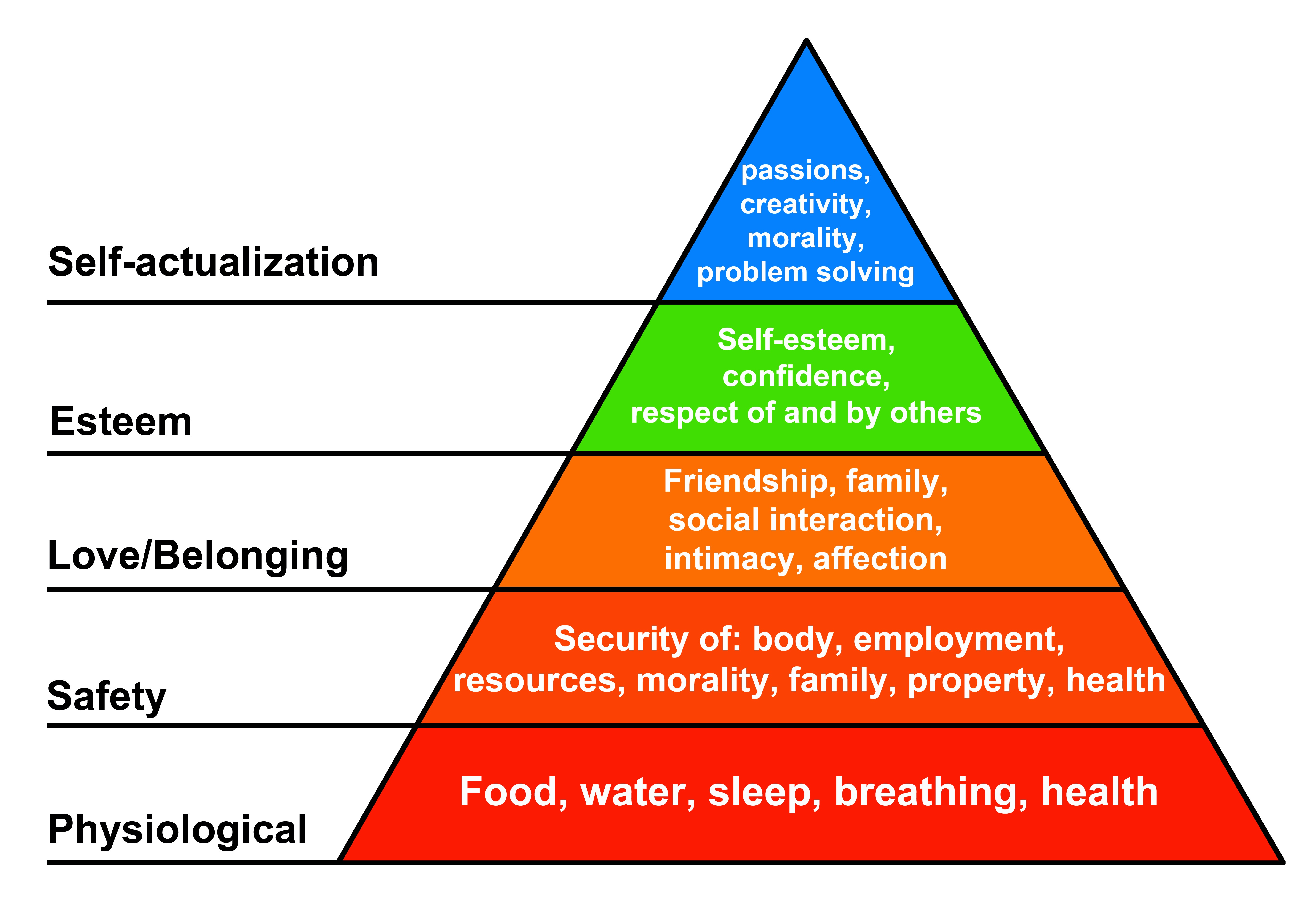 A diagram of the hierarchy of needs pyramid.