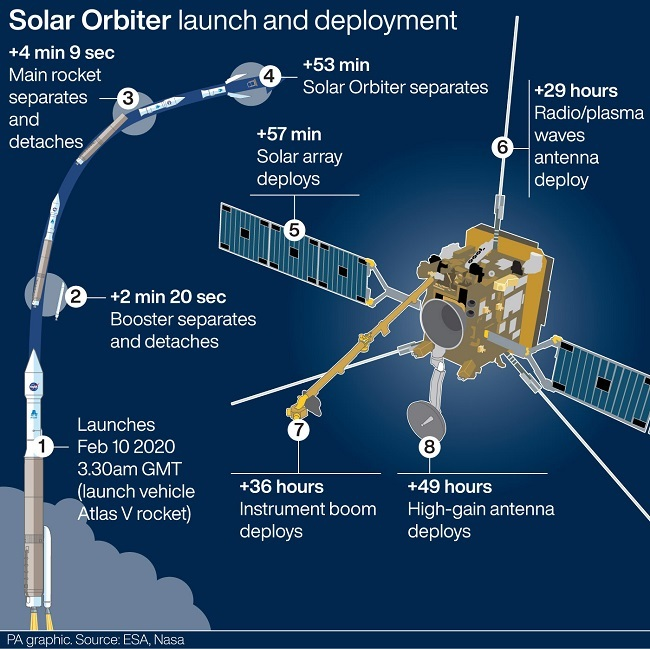 Infographic explaining the stages of the Solar Orbiter mission