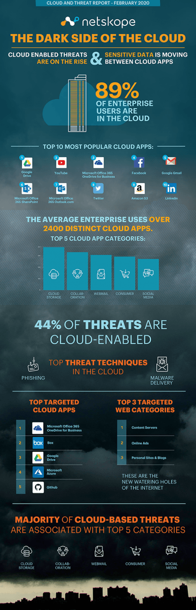 An infographic highlighting some of the key findings from a Netskope report about cybersecurity threats