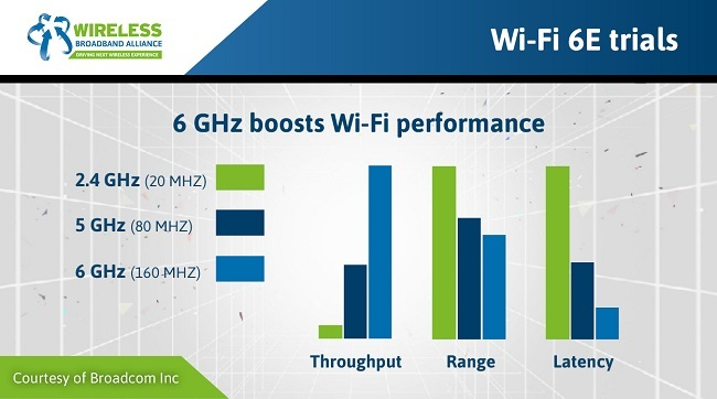 Infographic showing speed comparisons between Wi-Fi 6E and previous versions.