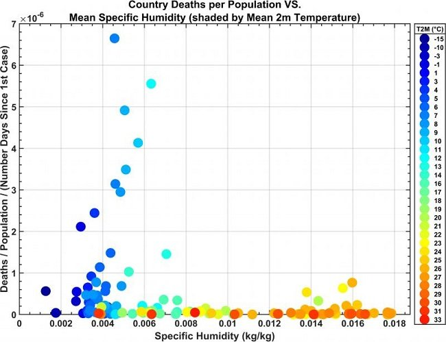 A graph showing the number of deaths per population in a country compared with the mean specific humidity.