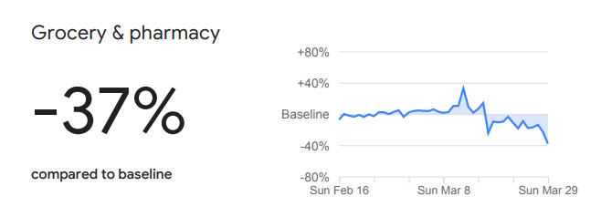 Google graph showing that grocery and pharmacy activity is down by 37pc.