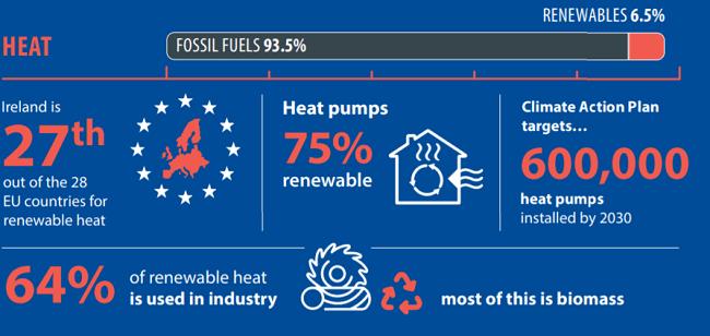 Infographic showing levels of renewable heat in Ireland.
