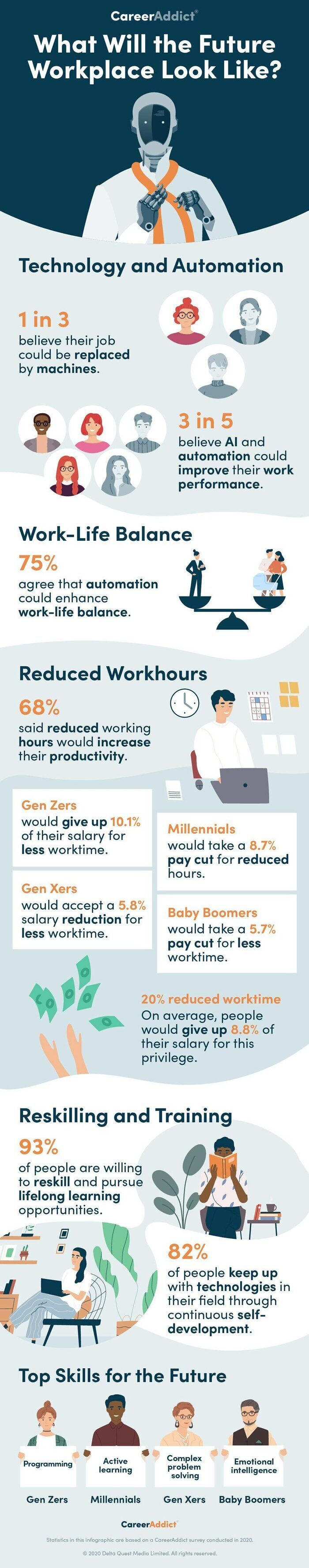 Infographic showing results of the Career Addict survey.