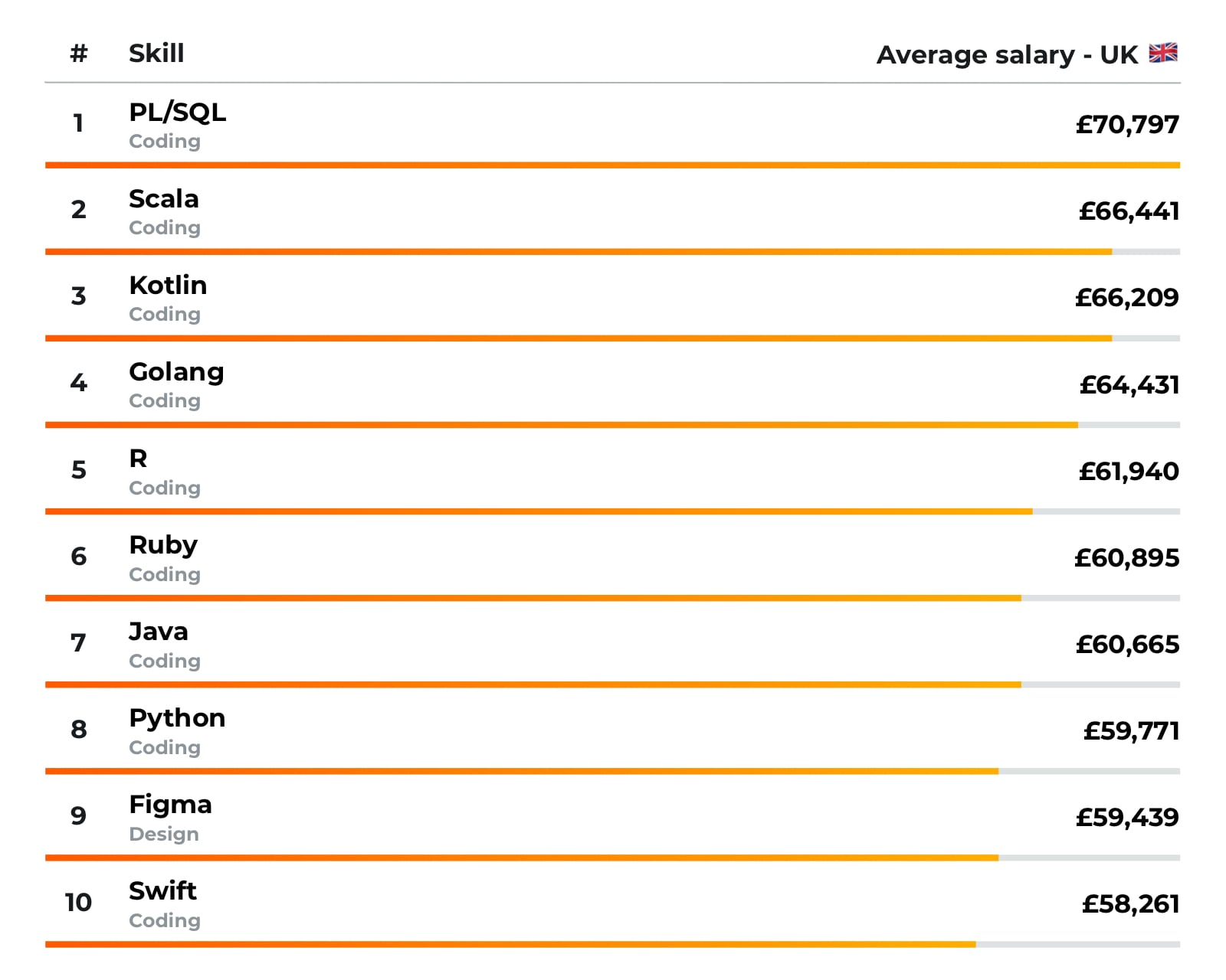 Infographic showing the highest-earning skills in the UK.