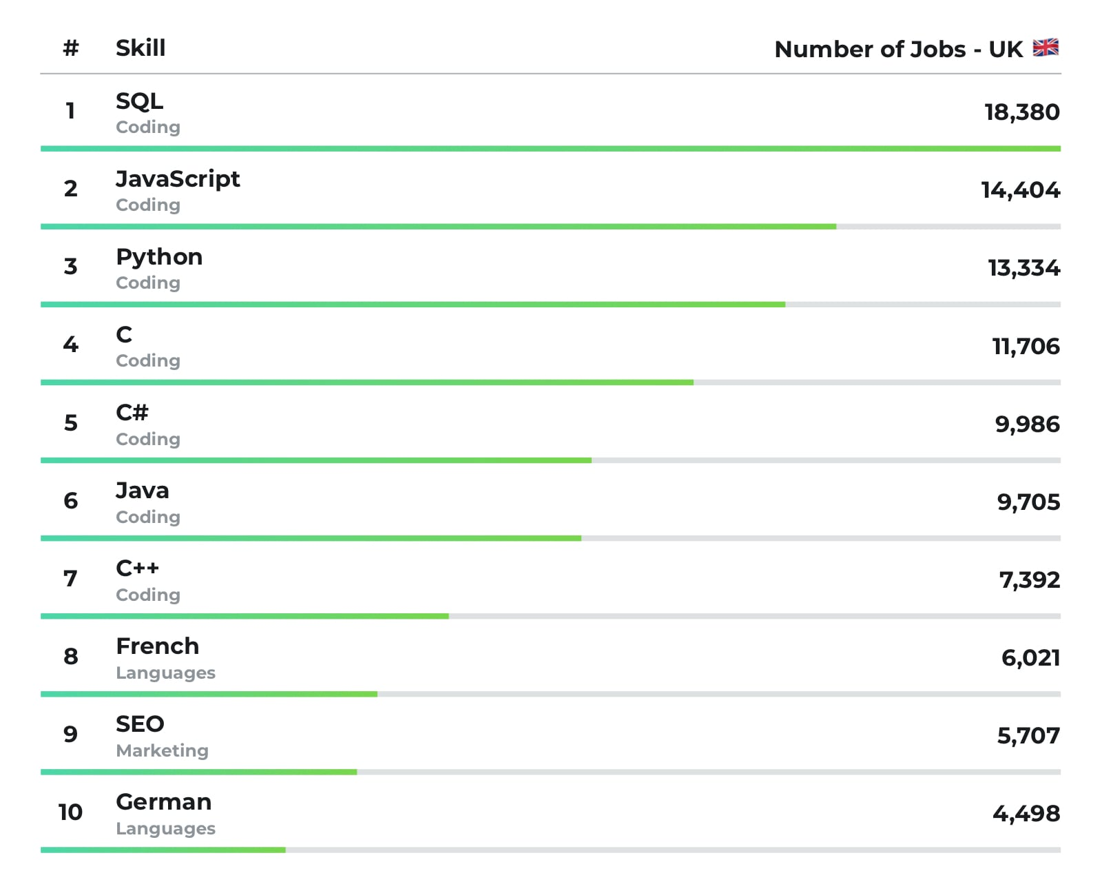 Infographic showing the most in-demand skills in the UK.