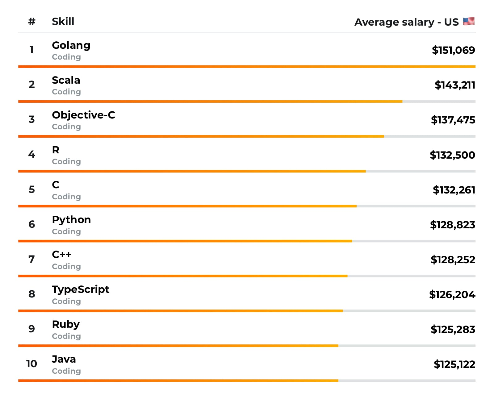 Infographic showing the highest-earning skills in the US.