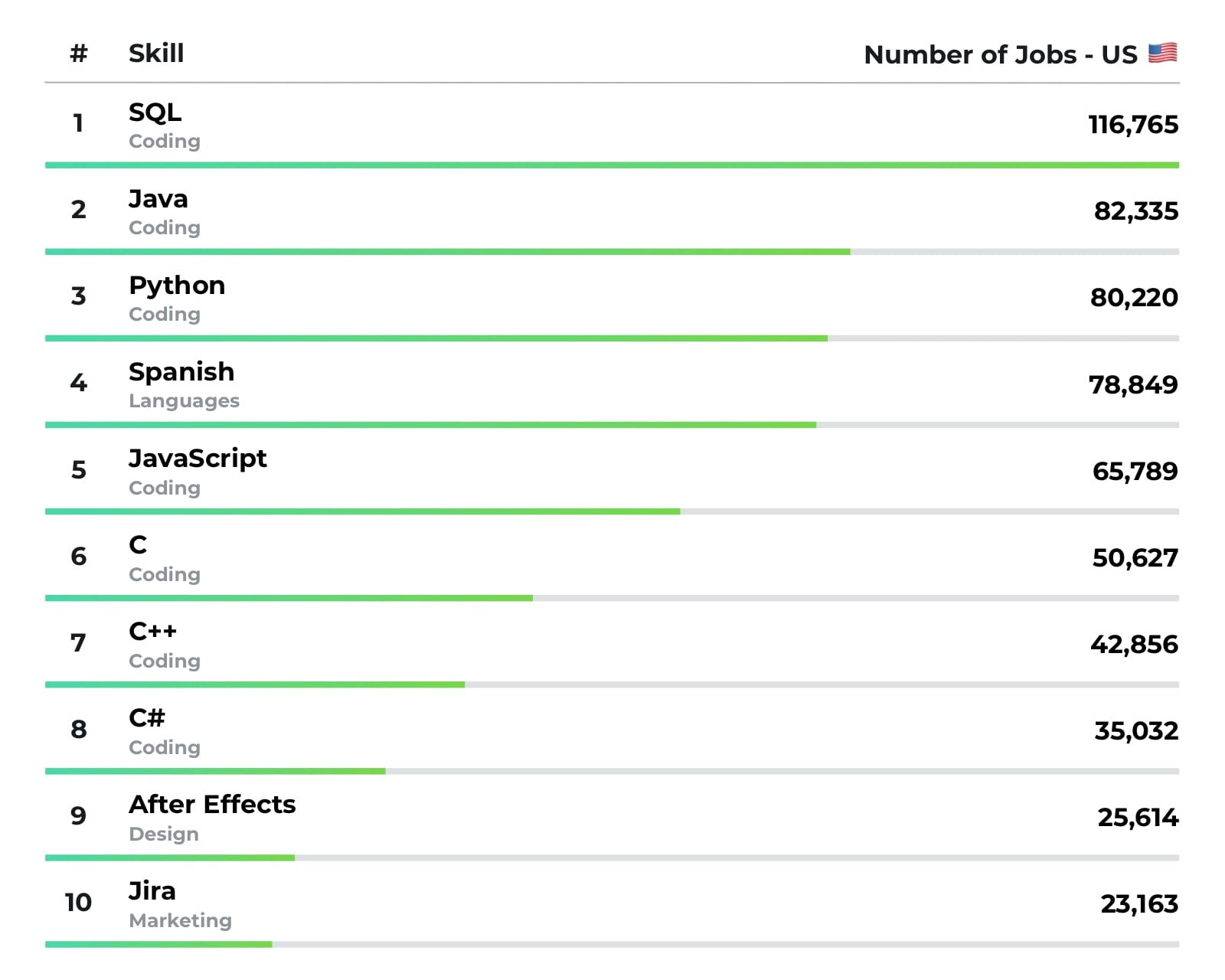 Infographic showing the most in-demand skills in the US.