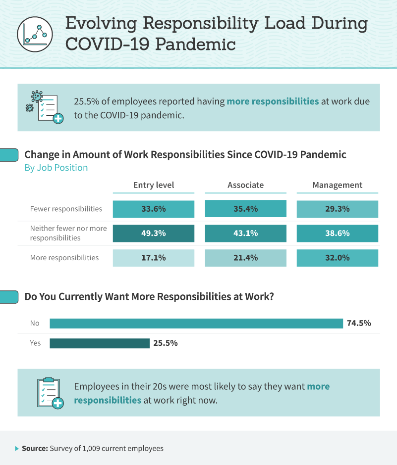 Infographic showing impacts of Covid-19 on additional work duties.