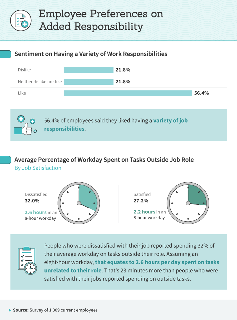Infographic showing employee preferences for addtional duties.