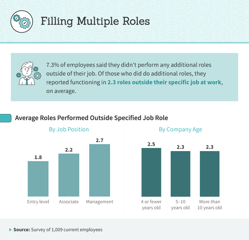 Infographic showing how many additional roles employees take on.