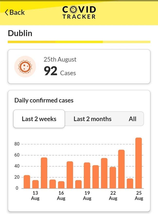 Screenshot of the Covid-19 cases breakdown for Dublin.