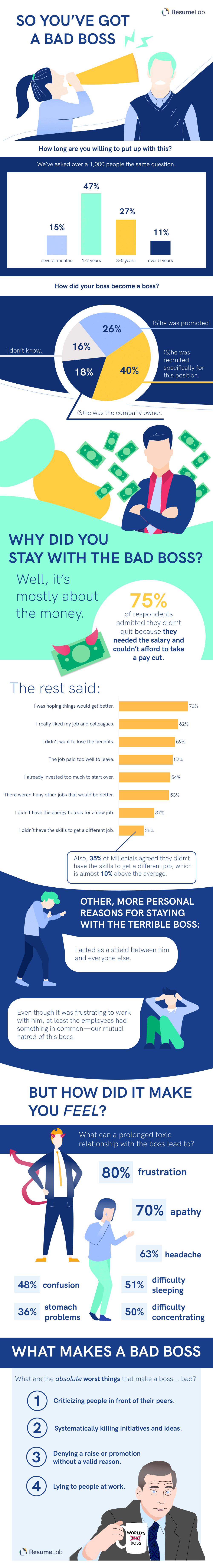 ResumeLab infographic on the impacts of having a bad boss.