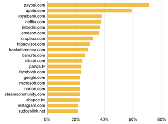 A chart showing the most abused domains according to Palo Alto Networks.