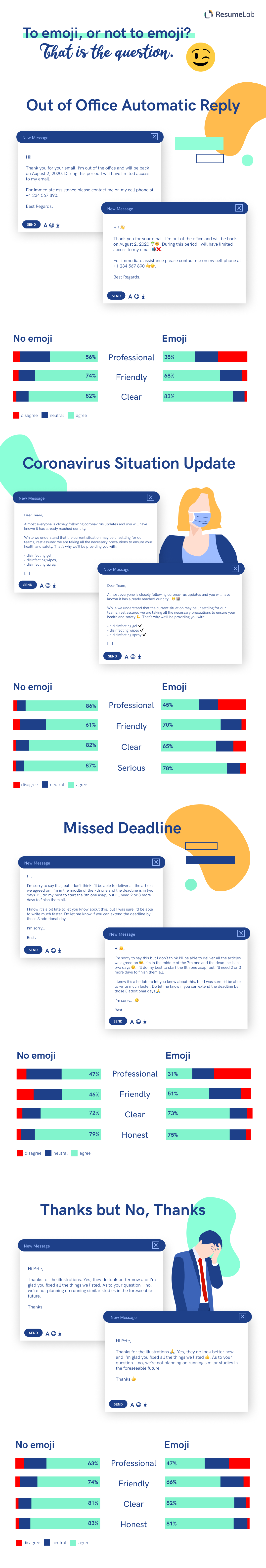 Infographic assessing the impact of emojis in work emails.