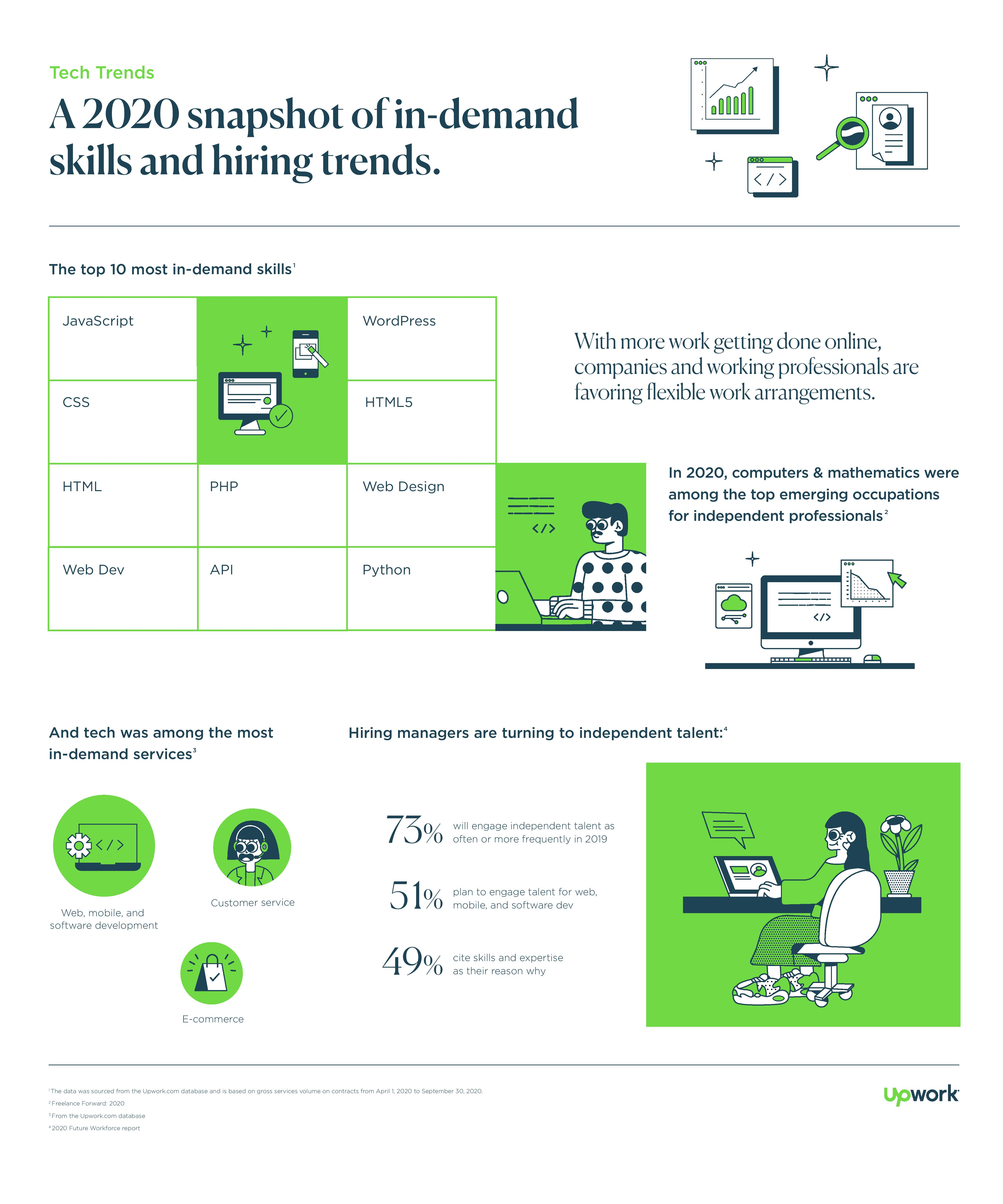 Infographic showing Upwork's most in-demand tech skills and hiring trends in 2020.