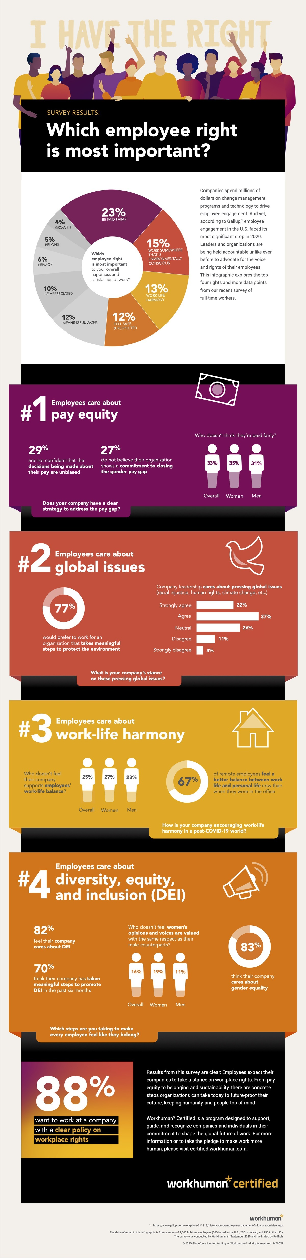 A Workhuman infographic on the most important employee rights.