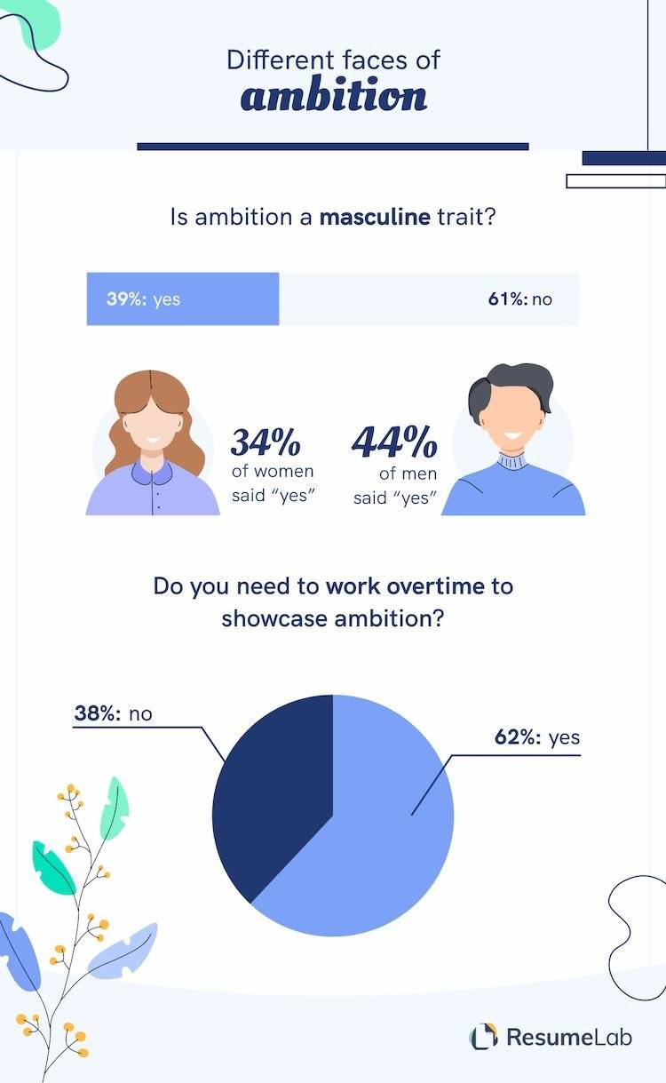 ResumeLab infographic about attitudes towards ambition in the workplace.