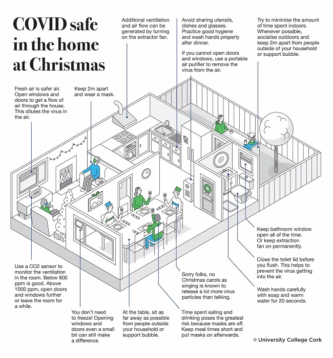 Infographic showing interior of a house and how to prevent the spread of Covid-19.