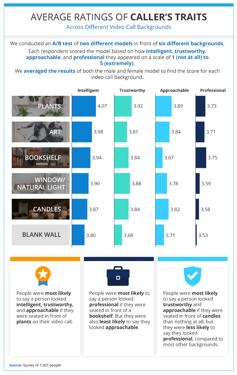 An infographic showing the results of a survey on the best Zoom background.