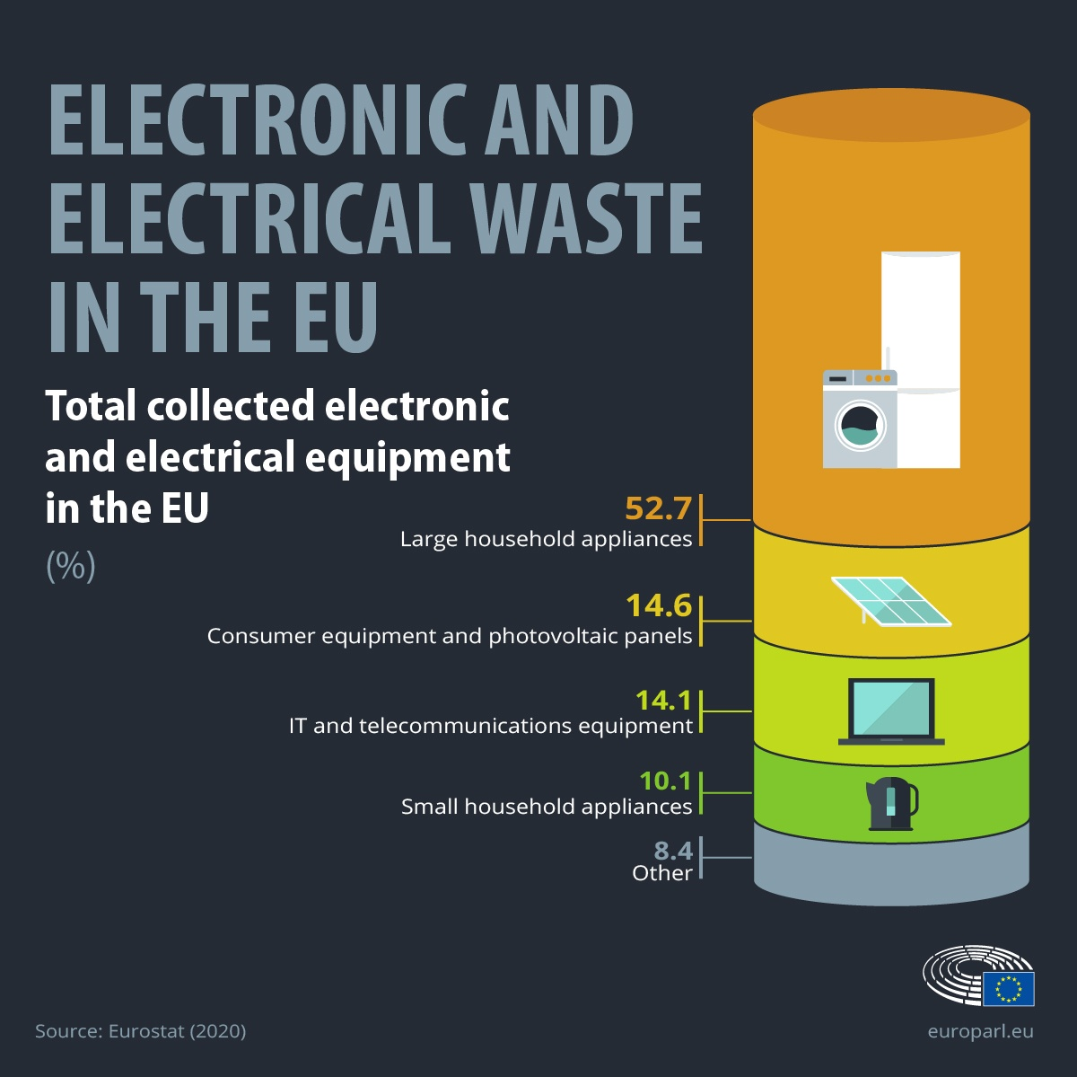 Infographic on e-waste in the EU.