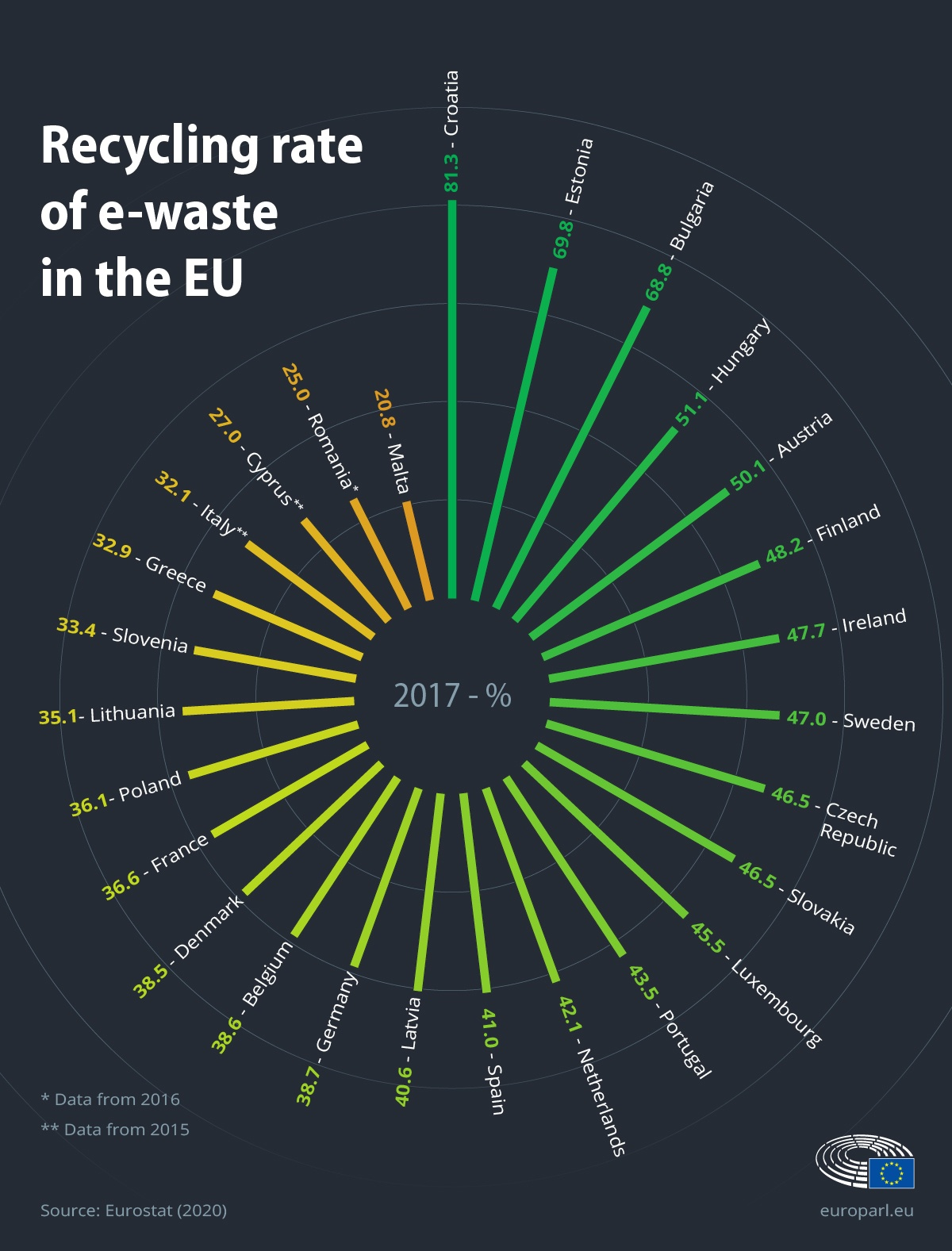Infographic on recycling rates of e-waste in the EU.
