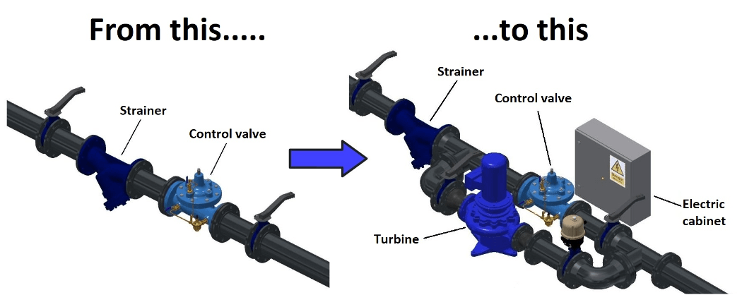 Illustration showing how Easy Hydro connects a water turbine to existing water pipe infrastructure.