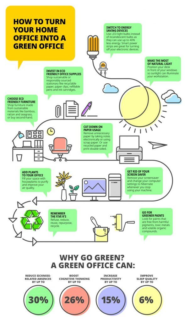 Use Space infographic showing tips for a greener home office.