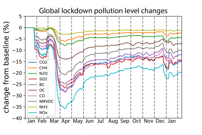 Line graph showing global pollution levels dropping dramatically between March and May of 2020, before partially bouncing back and then gradually recovering through the remainder of the year.