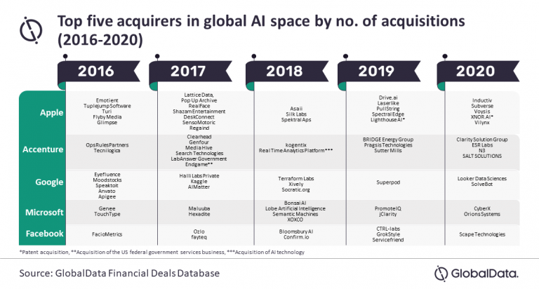 A chart showing the AI companies acquired by Apple, Accenture, Google, Facebook and Microsoft in 2016, 2017, 2018, 2019 and 2020.