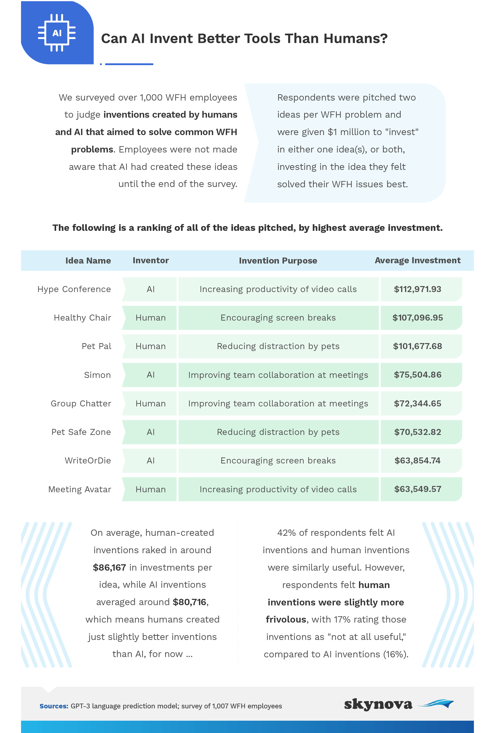 Infographic showing hypothetical investments from survey respondents in human and AI inventions for working from home.
