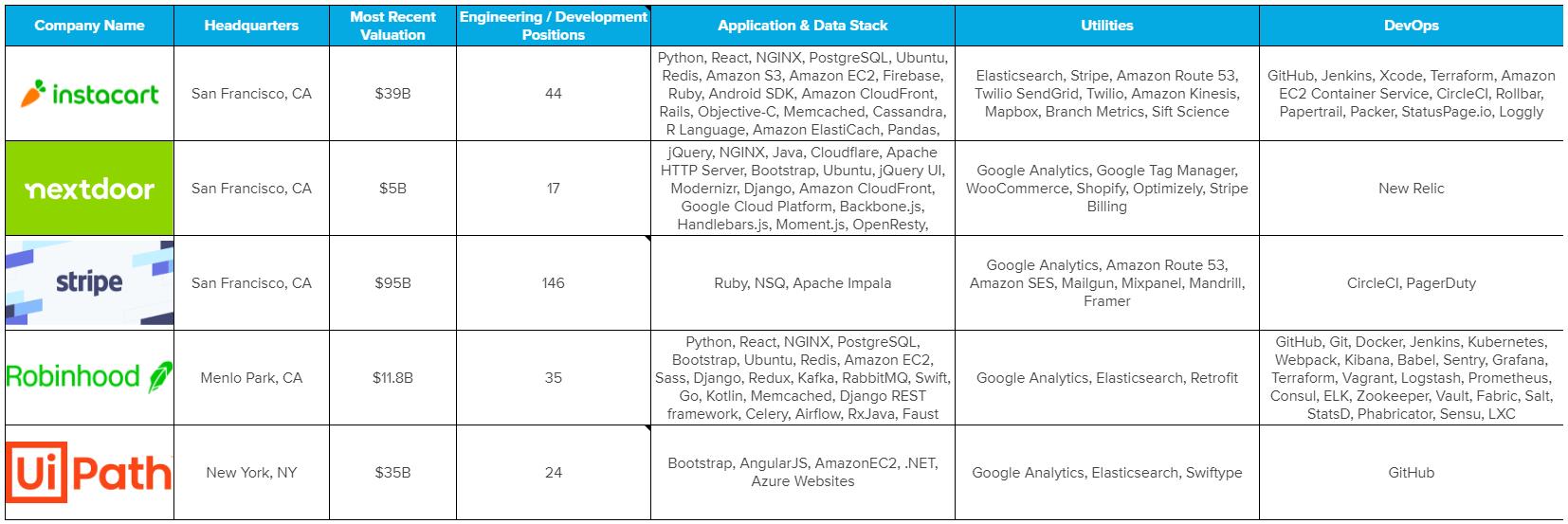 Tableau détaillant les types de technologies et d'outils utilisés par les sociétés introduites en bourse les plus attendues de 2021, selon Coding Dojo.