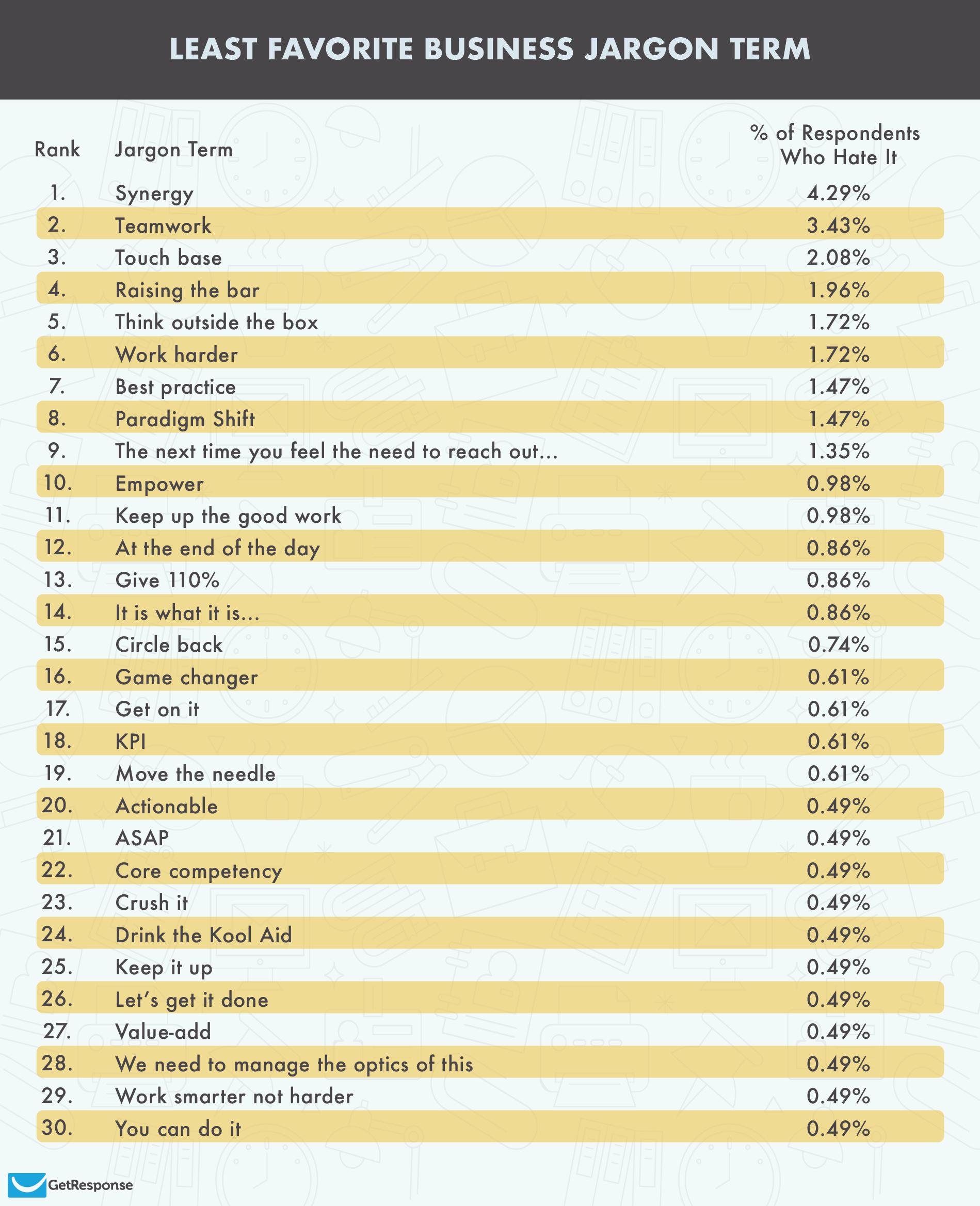 Une infographie montrant certains des mots à la mode des bureaux les plus détestés aux États-Unis.