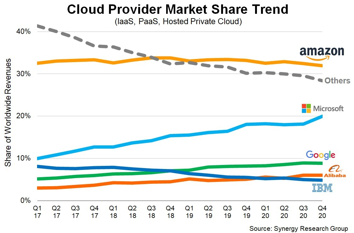 A line graph showing several different cloud providers and their share in the market.