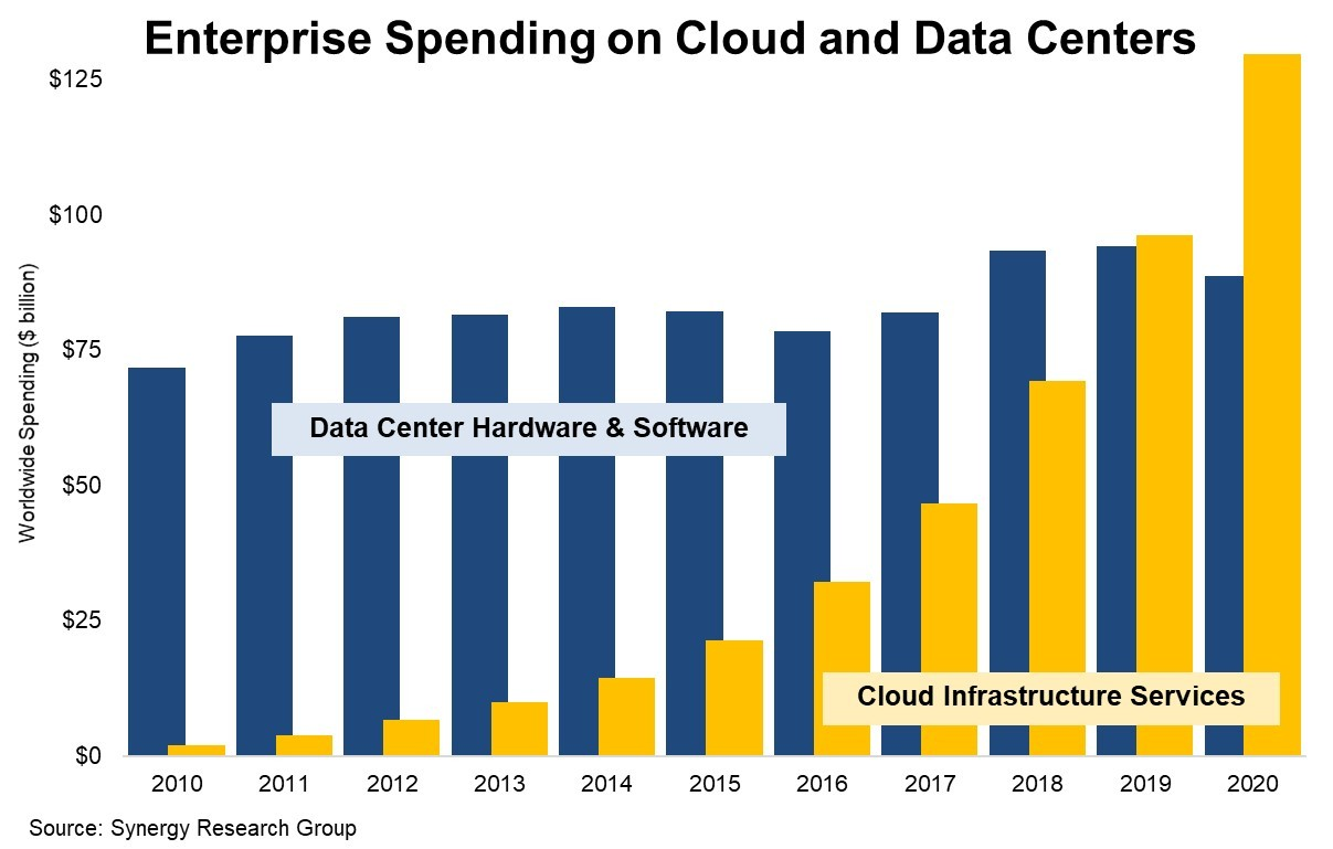 A bar chart showing the growth of cloud market spending over the past 10 years.