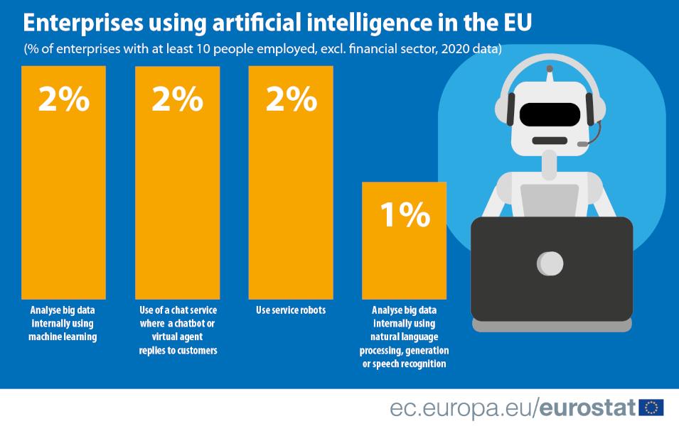 Un graphique montrant les différentes applications de l'IA dans l'UE.