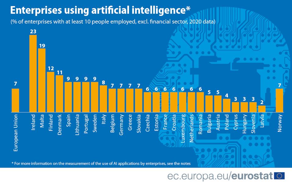 Un graphique à barres montrant les pourcentages d'entreprises dans chaque pays de l'UE qui ont adopté des applications d'IA.  L'Irlande est en haut et la Lettonie en bas.