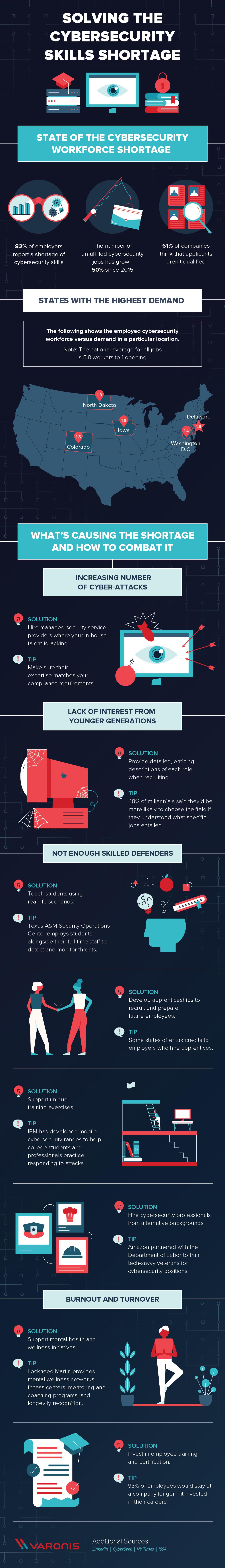 Infographie sur la pénurie de compétences en cybersécurité.