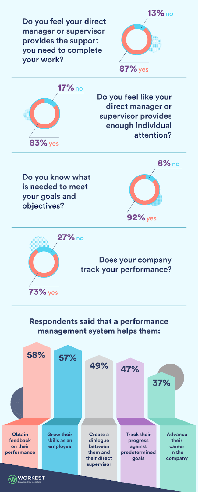 Une infographie montrant le niveau d'engagement des employés au travail.