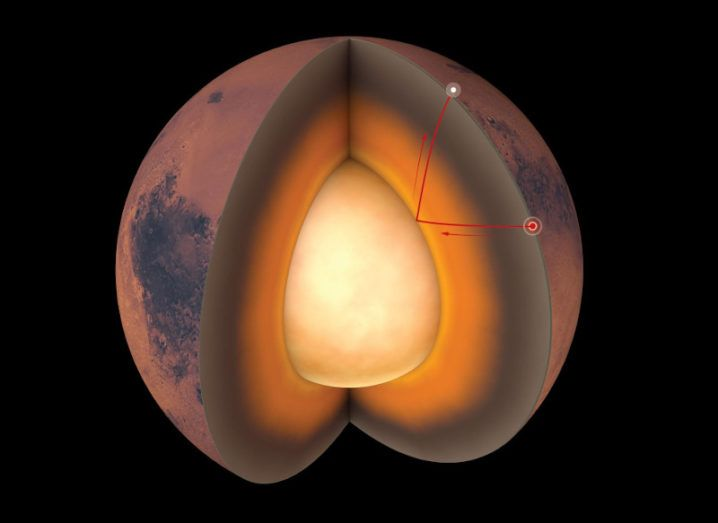 A rendition of the inside of Mars is shown. The core, mantle and crust are all visible. The planet is red on the surface and orange in the middle.
