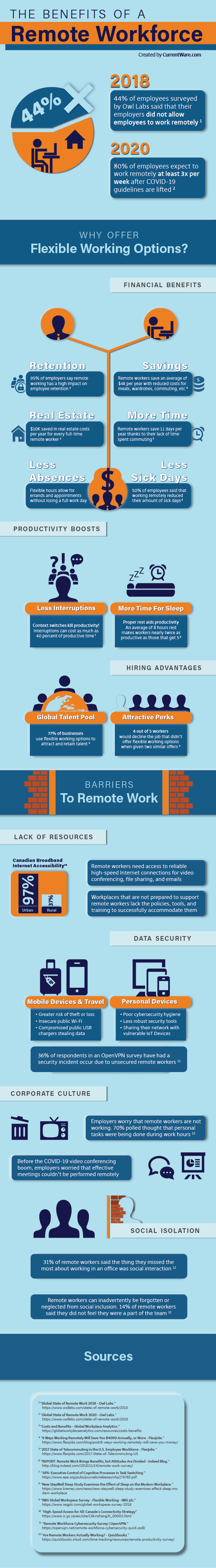 Inforgraphic by CurrentWare showing the advantages and disadvantages of remote working for employers and employees alike.