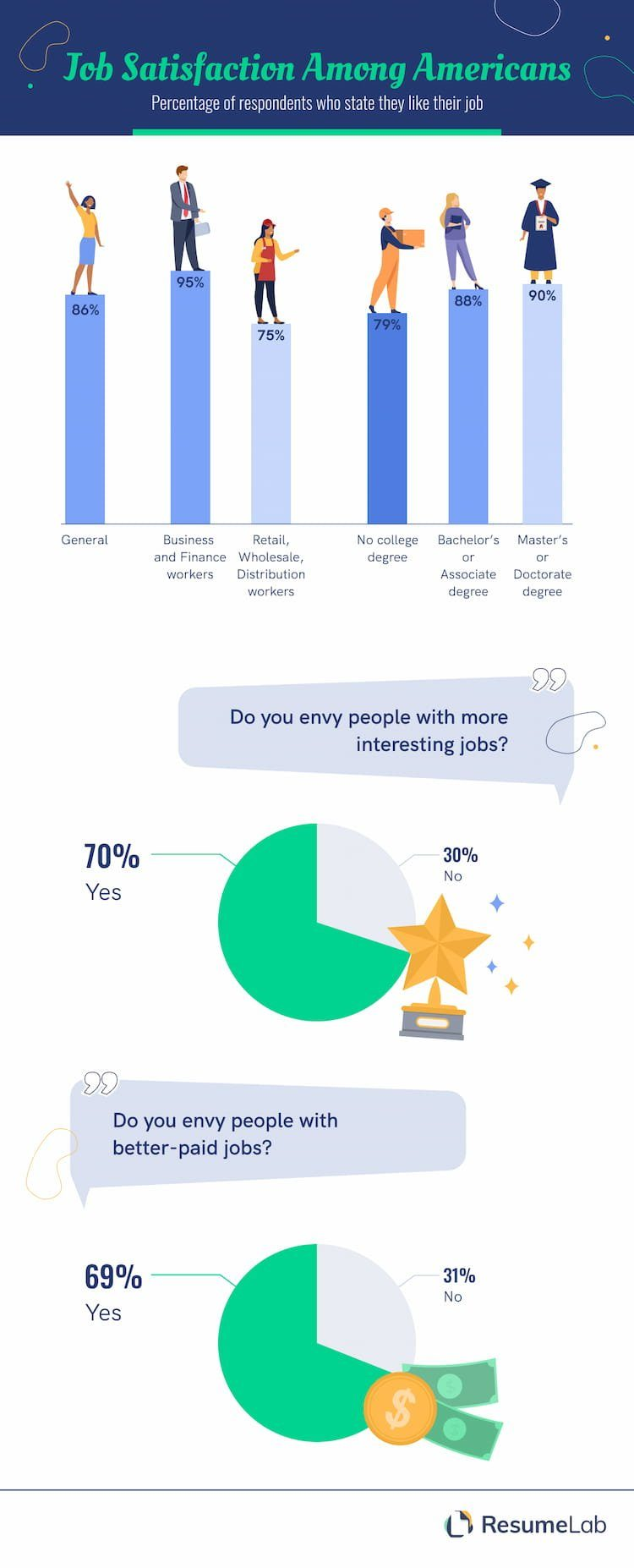 Infographic by ResumeLab showing level of job satisfaction among American workers.